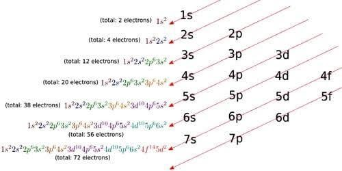 Electronic Configuration of Magnesium Cation